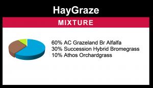 HayGraze