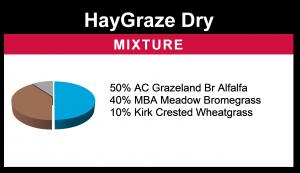 HayGraze Dry
