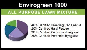 Envirogreen 1000 – Residential