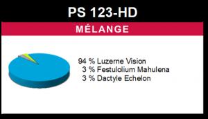 Mélange PS 123-HD