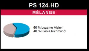 Mélange PS 124-HD