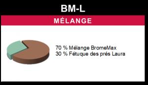 Mélange BM-L