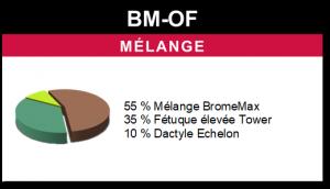 Mélange BM-OF