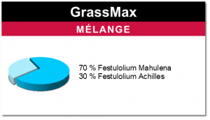 Mélange GrassMax