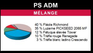 Mélange PS ADM