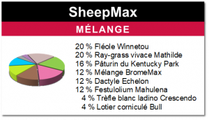 Mélange SheepMax