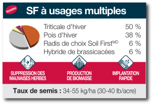 SF à usages multiples
