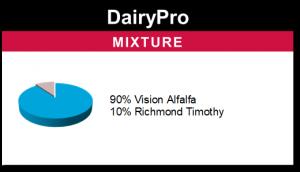 DairyPro
