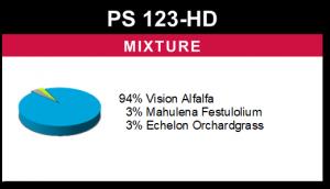 PS 123-HD