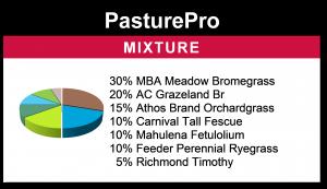 PasturePro