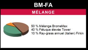 Mélange BM-FA