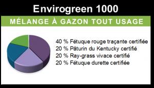 Envirogreen 1000 – Pelouse résidentielle