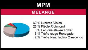 Mélange MPM