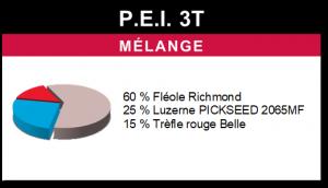 Mélange P.E.I. 3T