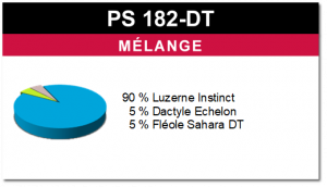 Mélange PS 182-DT