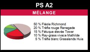 Mélange PS A2