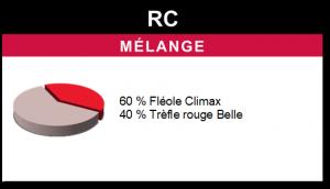 Mélange RC