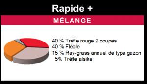 Mélange Rapide +